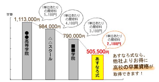 料金比較のグラフ