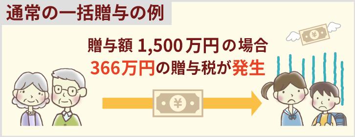 「通常の一括贈与の例」贈与額1,500万円の場合、366万円の贈与税が発生