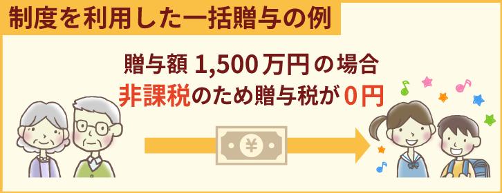 「制度を利用した一括贈与の例」贈与額1,500万円の場合、非課税のため贈与税が0円