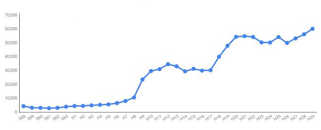 学校内の暴力行為件数推移グラフ小中高合計