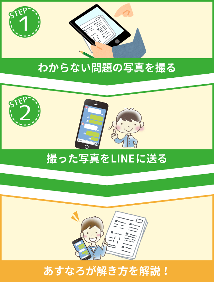 ①わからない問題の写真を撮る②撮った写真をLINEに送る→あすなろが解き方を解説!